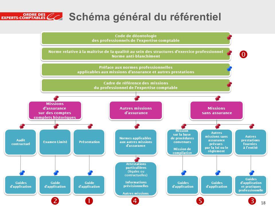 Schéma général du référentiel