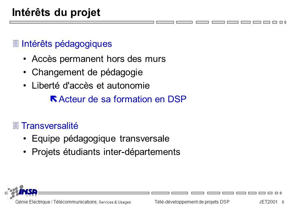 Intérêts du projet Intérêts pédagogiques Accès permanent hors des murs