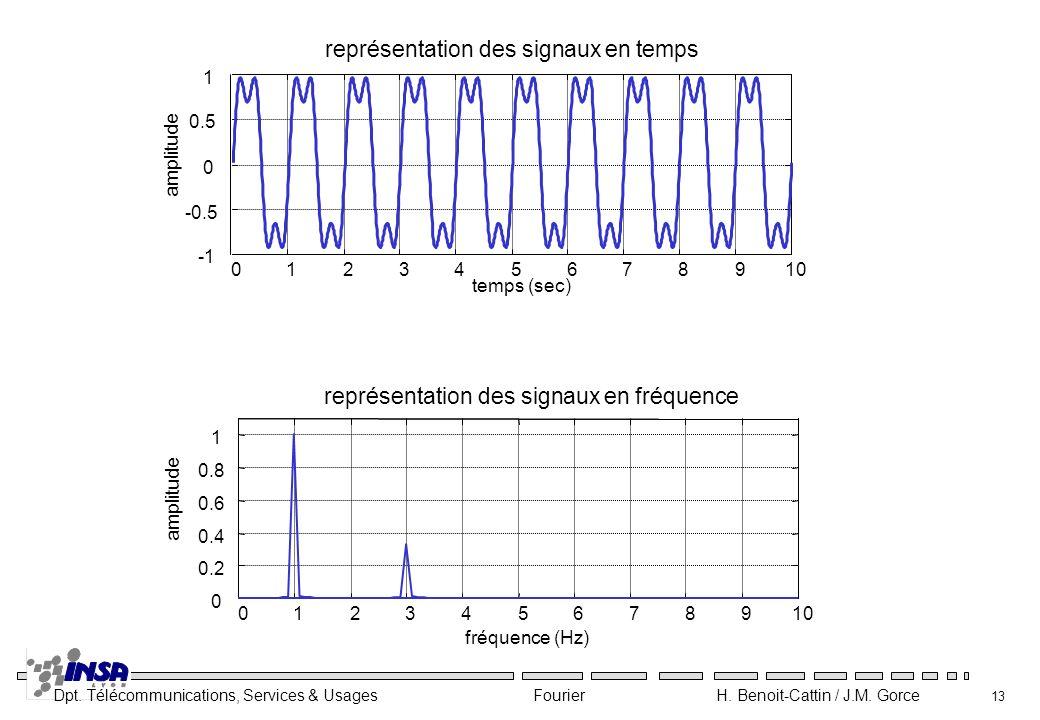 représentation des signaux en temps