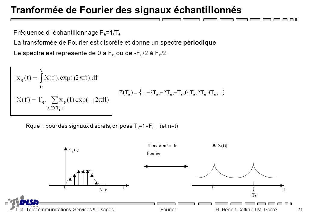 Tranformée de Fourier des signaux échantillonnés