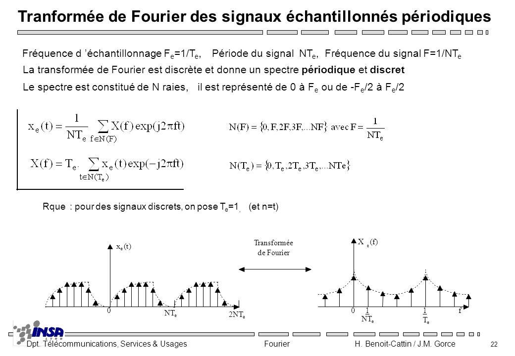 Tranformée de Fourier des signaux échantillonnés périodiques