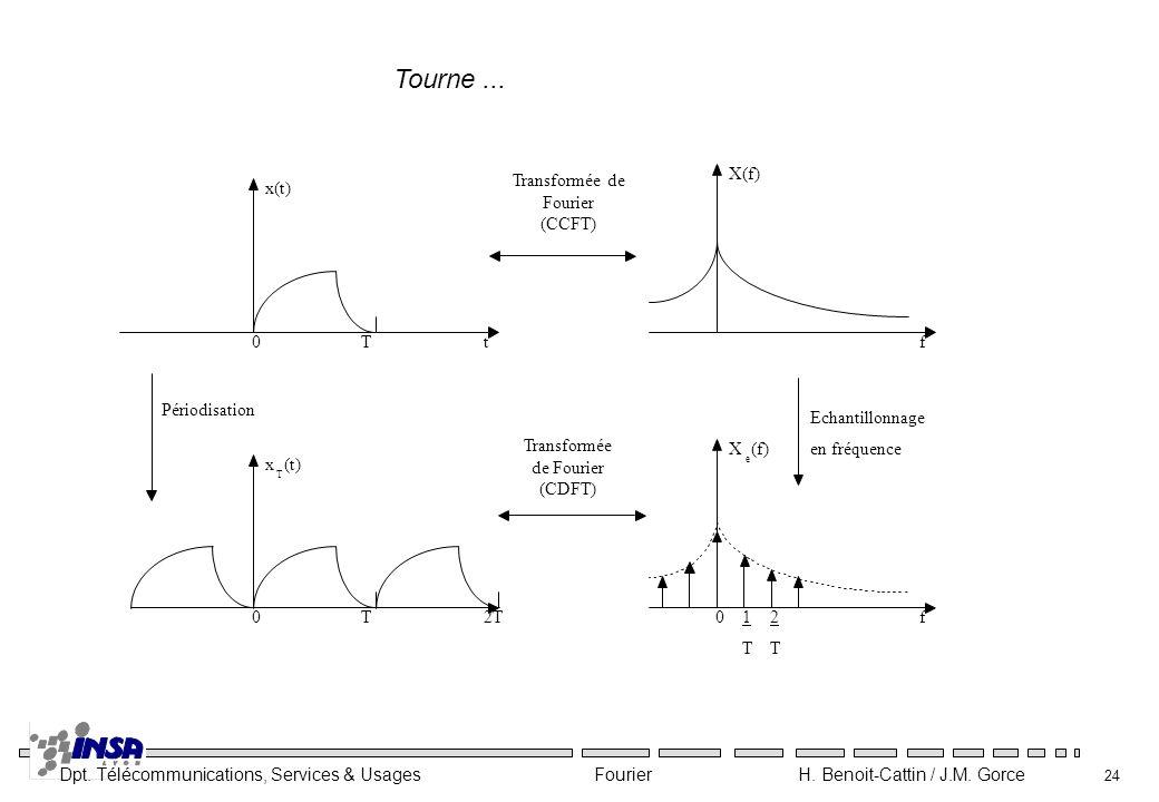 Tourne ... 1 T x(t) t f X(f) Transformée de Fourier (CCFT)