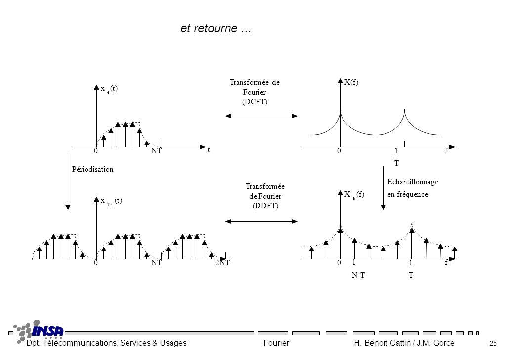 et retourne ... x (t) NT t f X(f) Transformée de Fourier (DCFT)