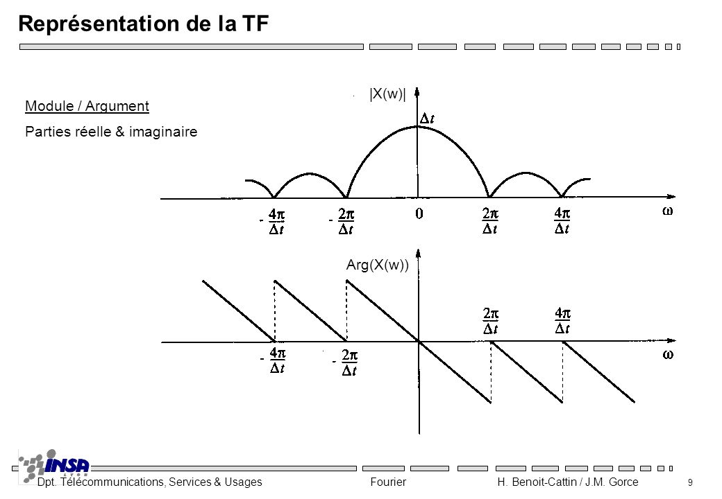 Représentation de la TF