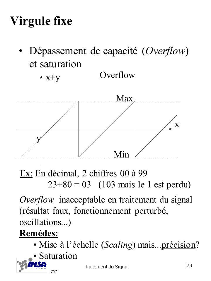 Virgule fixe Dépassement de capacité (Overflow) et saturation Overflow