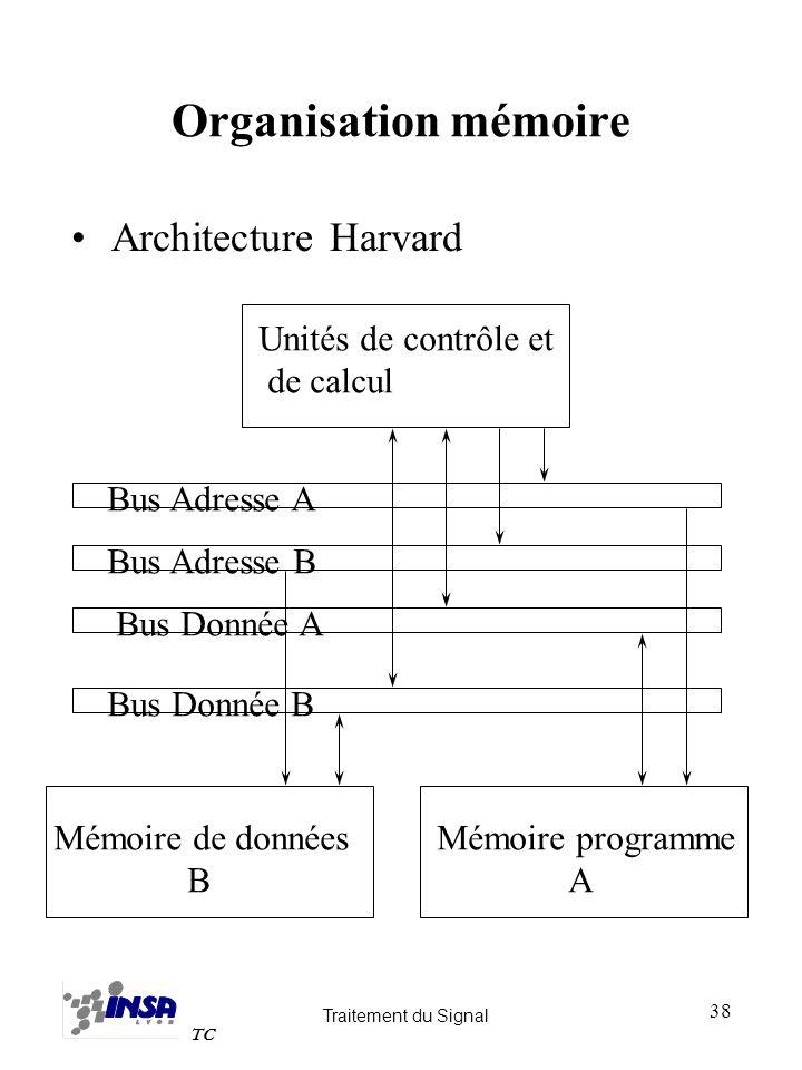 Organisation mémoire Architecture Harvard Unités de contrôle et