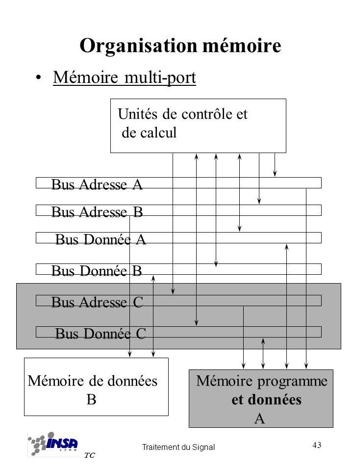 Organisation mémoire Mémoire multi-port Unités de contrôle et