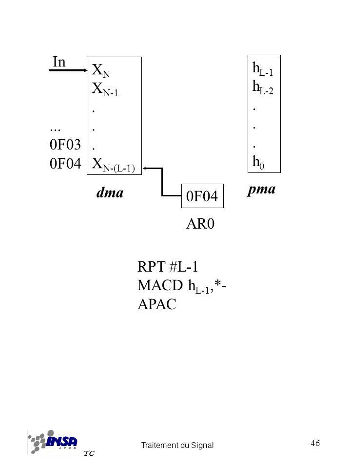 In XN XN-1 . XN-(L-1) hL-1 hL-2 . h0 ... 0F03 0F04 pma dma 0F04 AR0 RPT #L-1 MACD hL-1,*- APAC