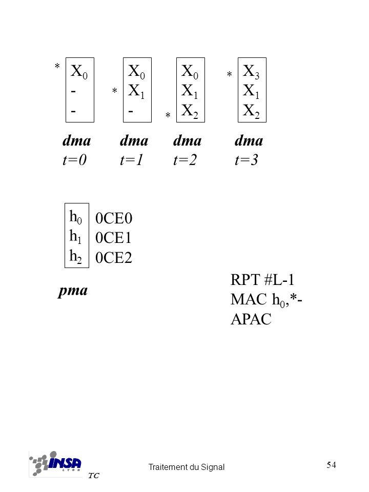 X0 - X0 X1 - X0 X1 X2 X3 X1 X2 dma t=0 dma t=1 dma t=2 dma t=3 h0 h1