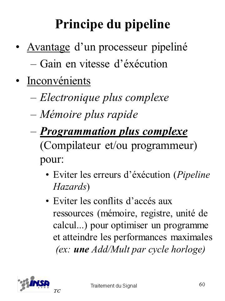 Principe du pipeline Avantage d'un processeur pipeliné