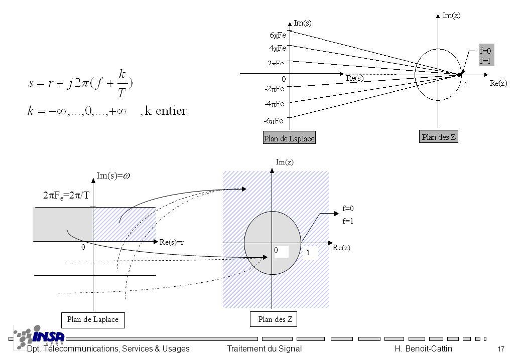 w 2pFe=2p/T Im(s)= Im(z) f=0 f=1 Re(s)=r Re(z) 1 Plan de Laplace