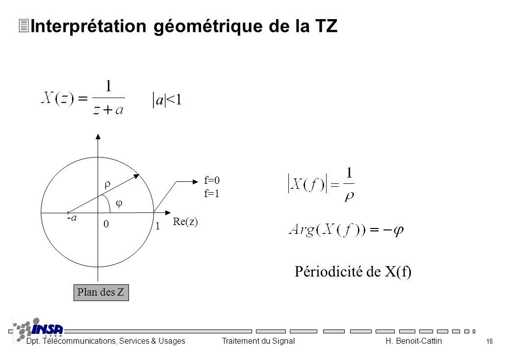 Interprétation géométrique de la TZ