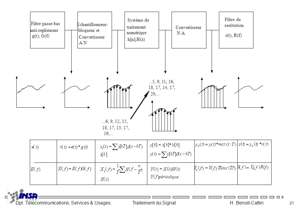 ...6, 9, 12, 15,18, 17, 13, 17, 19,... Filtre passe-bas. anti-repliement. g(t), G(f) Echantillonneur-