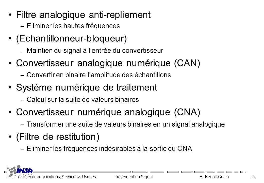 Filtre analogique anti-repliement (Echantillonneur-bloqueur)