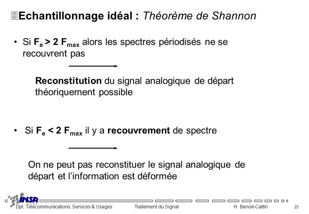 Echantillonnage idéal : Théorème de Shannon