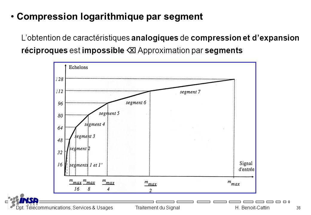 Compression logarithmique par segment