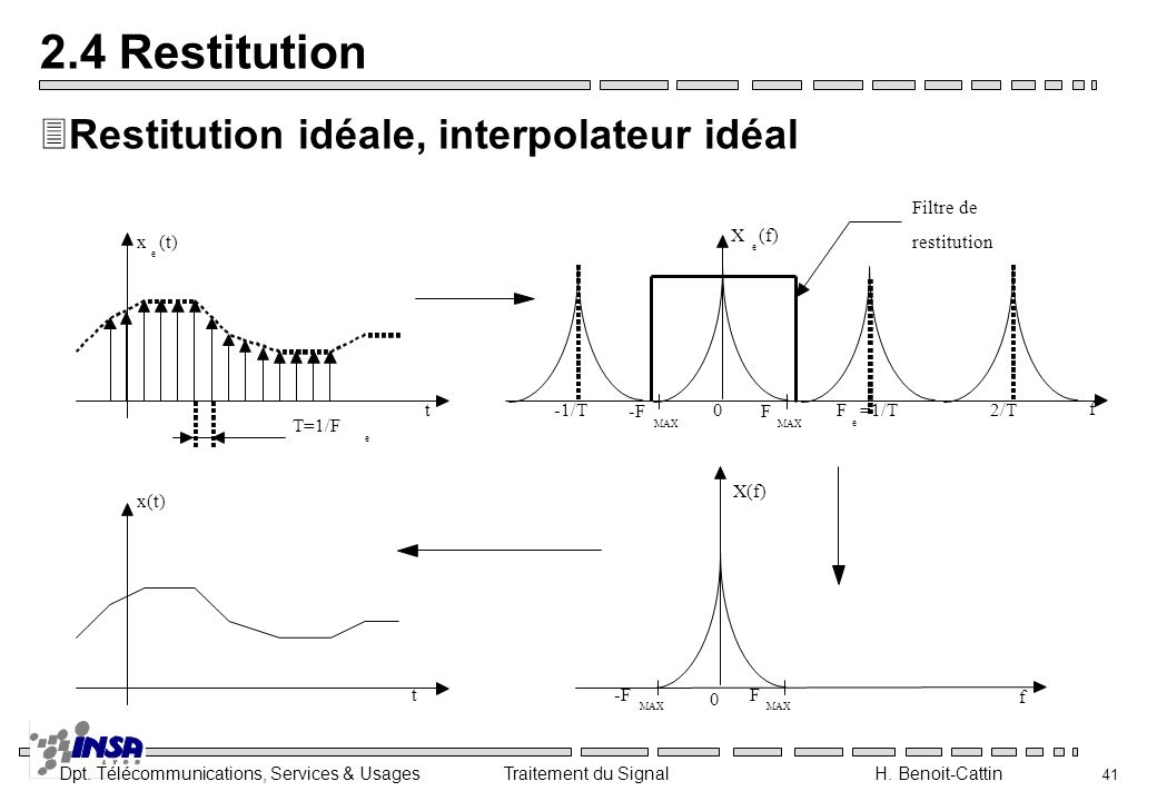 2.4 Restitution Restitution idéale, interpolateur idéal -F F t f x(t)