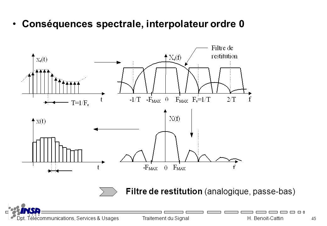 Conséquences spectrale, interpolateur ordre 0