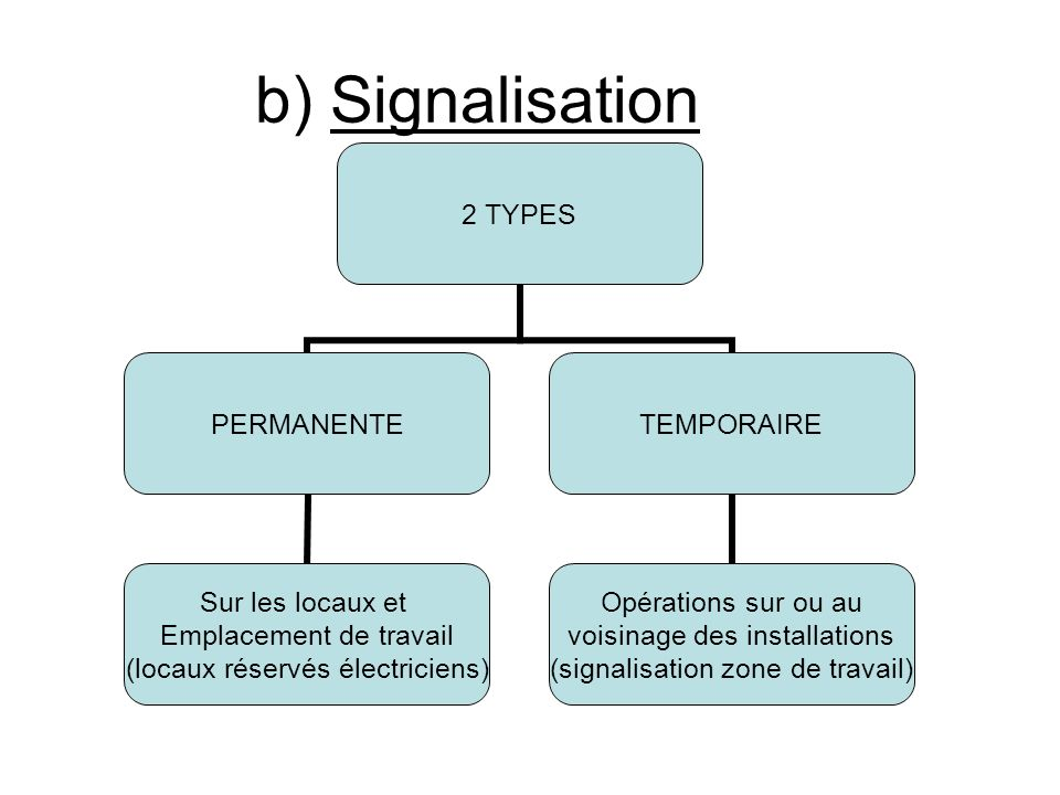 b) Signalisation