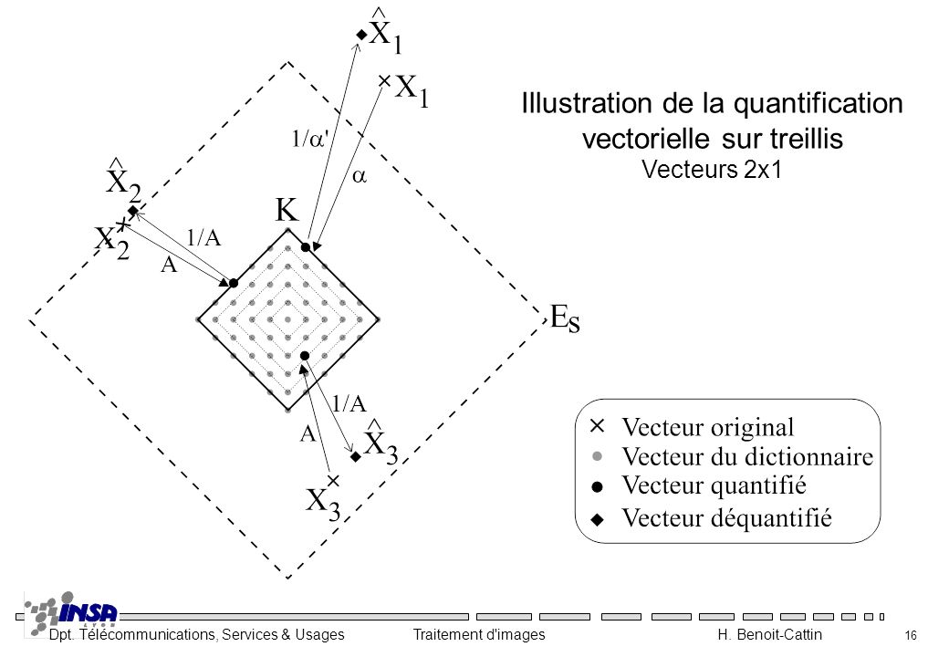 Illustration de la quantification vectorielle sur treillis