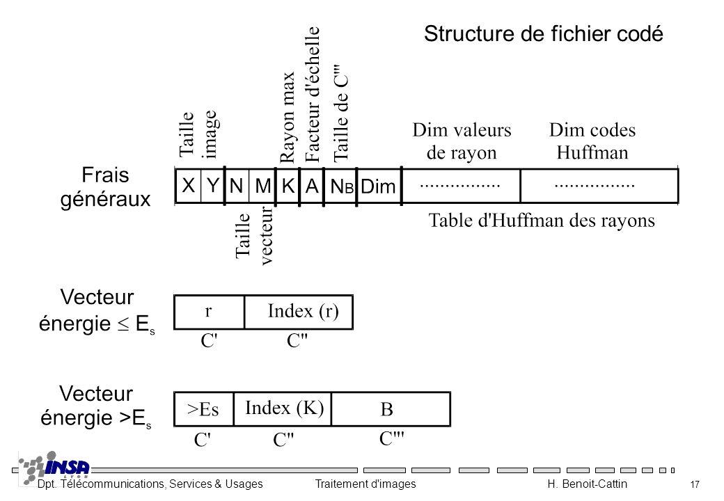 Structure de fichier codé