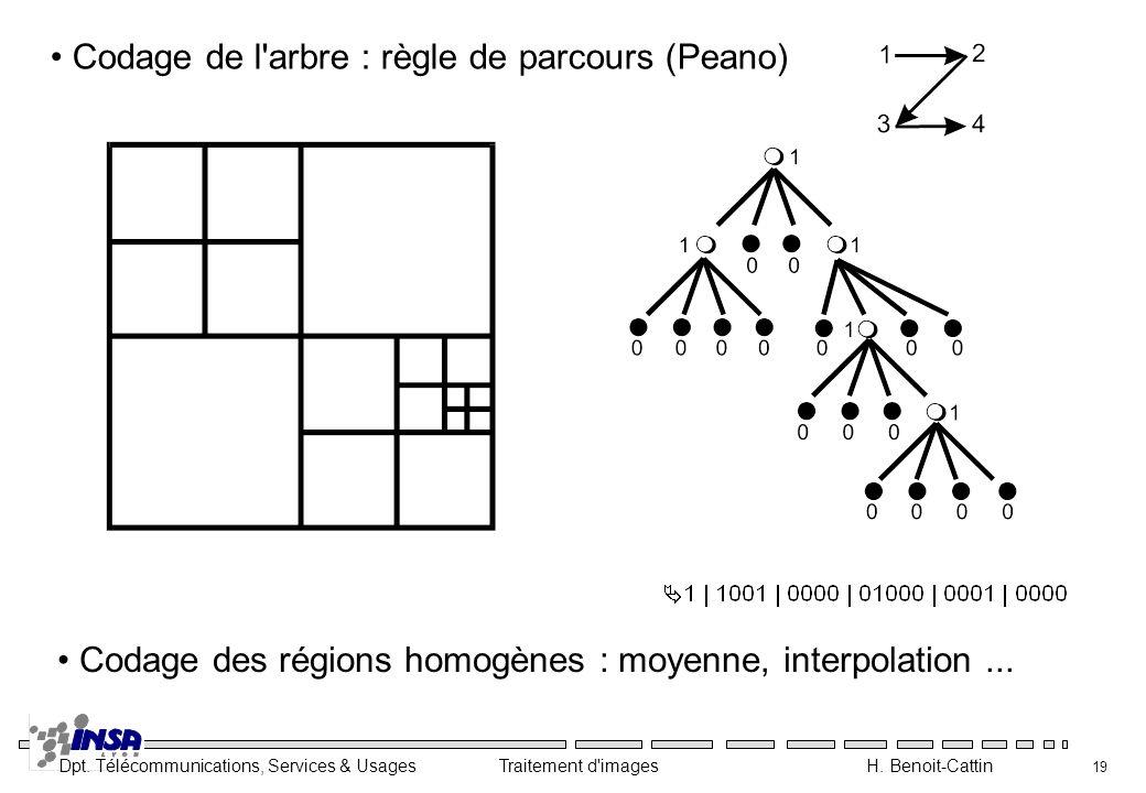 Codage de l arbre : règle de parcours (Peano)