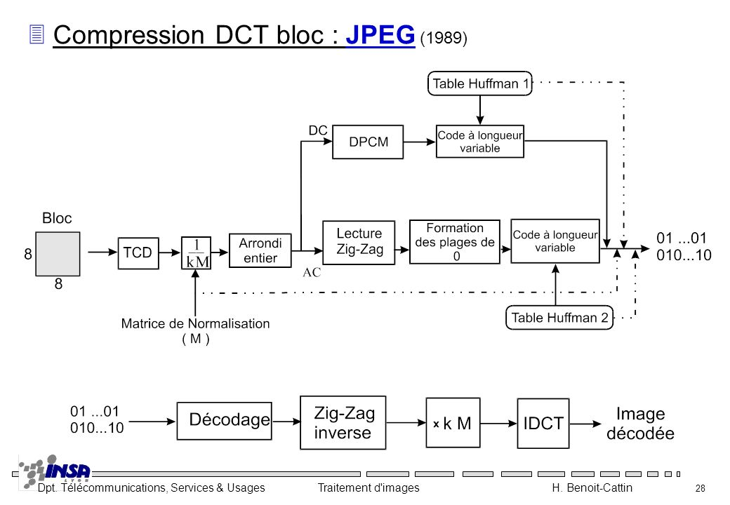 Compression DCT bloc : JPEG (1989)