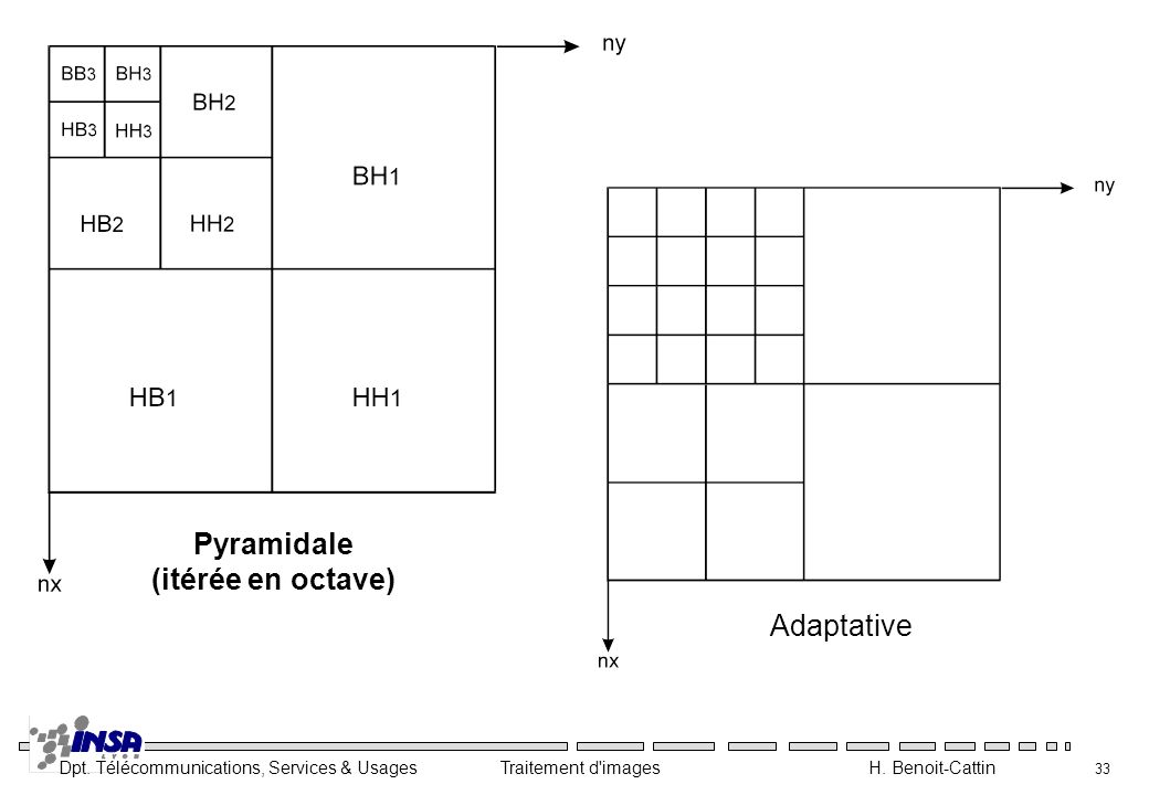 Pyramidale (itérée en octave) Adaptative