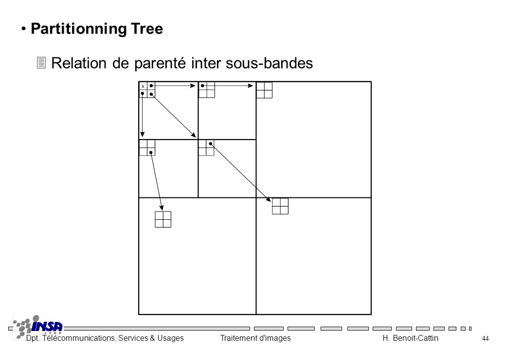 Partitionning Tree Relation de parenté inter sous-bandes