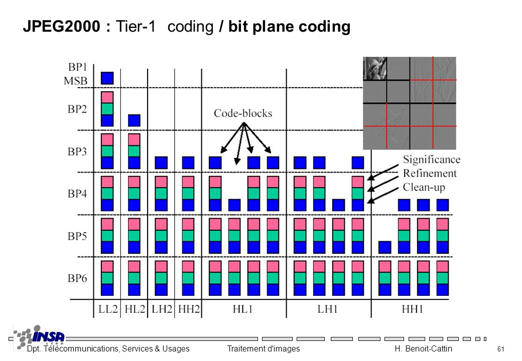 JPEG2000 : Tier-1 coding / bit plane coding