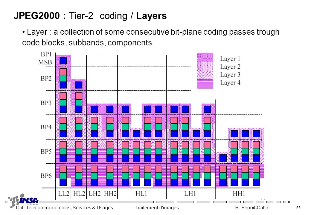 JPEG2000 : Tier-2 coding / Layers