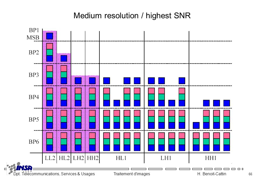 Medium resolution / highest SNR