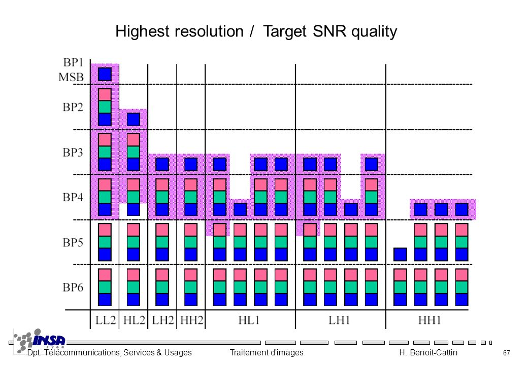 Highest resolution / Target SNR quality