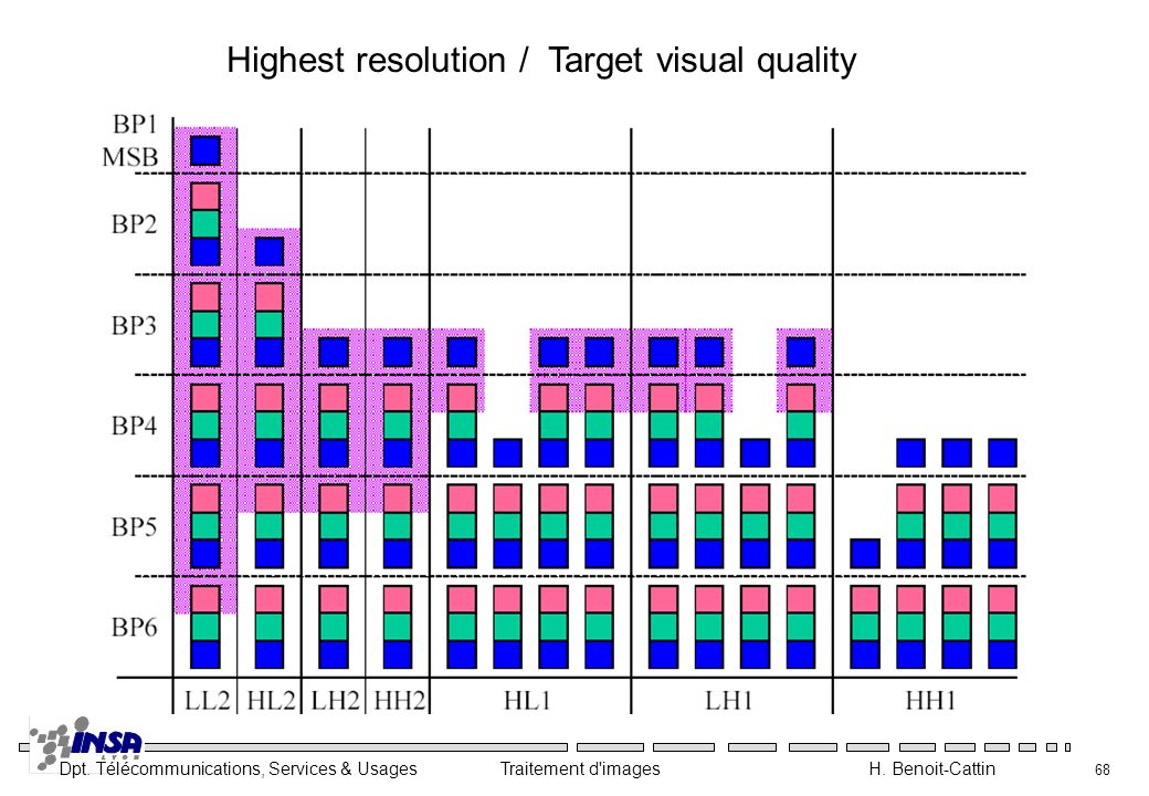 Highest resolution / Target visual quality