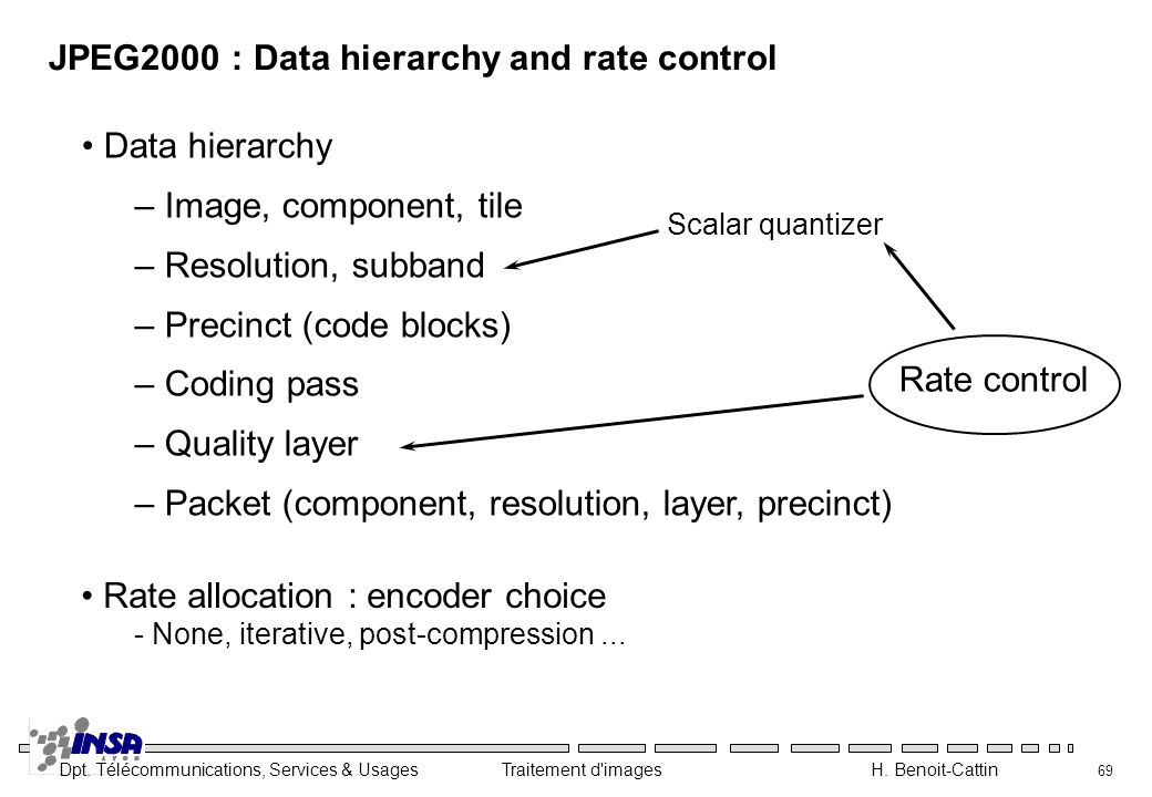 JPEG2000 : Data hierarchy and rate control