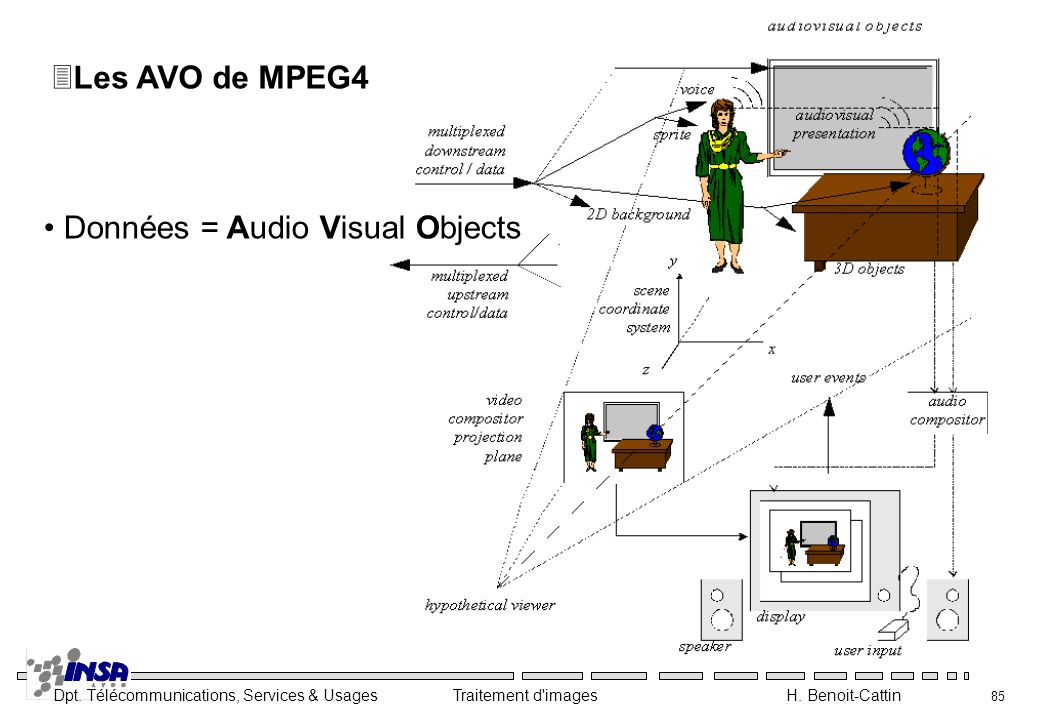 Les AVO de MPEG4 Données = Audio Visual Objects