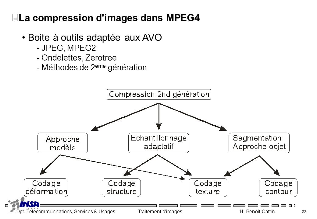 La compression d images dans MPEG4