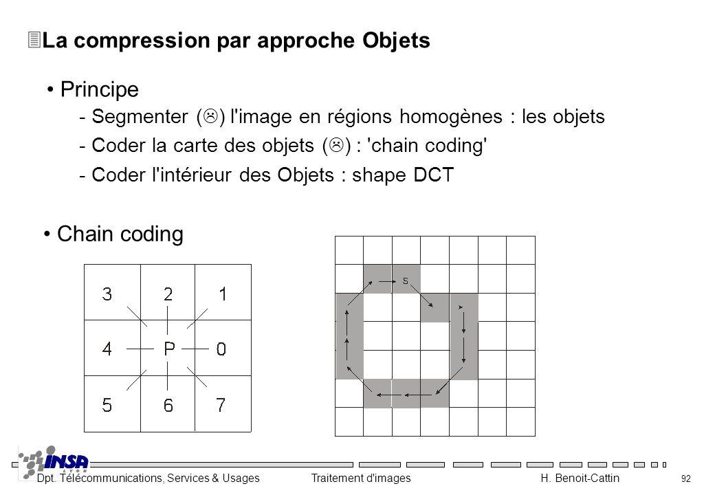 La compression par approche Objets
