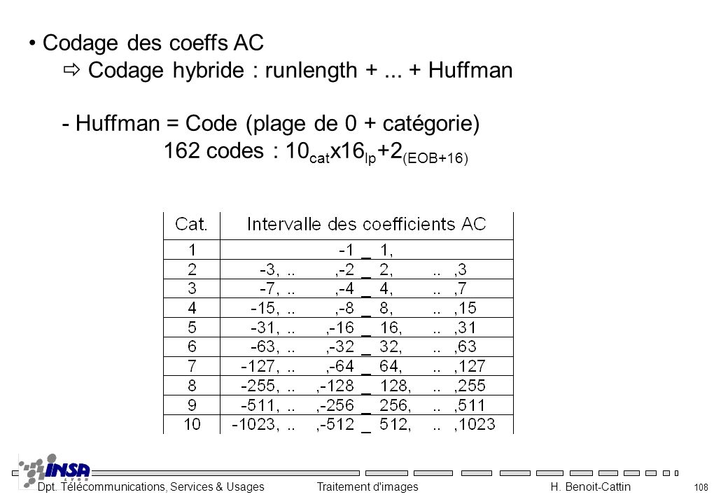 Codage des coeffs AC  Codage hybride : runlength + ... + Huffman. - Huffman = Code (plage de 0 + catégorie)
