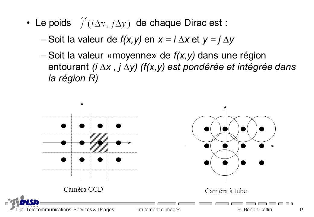 Le poids de chaque Dirac est :