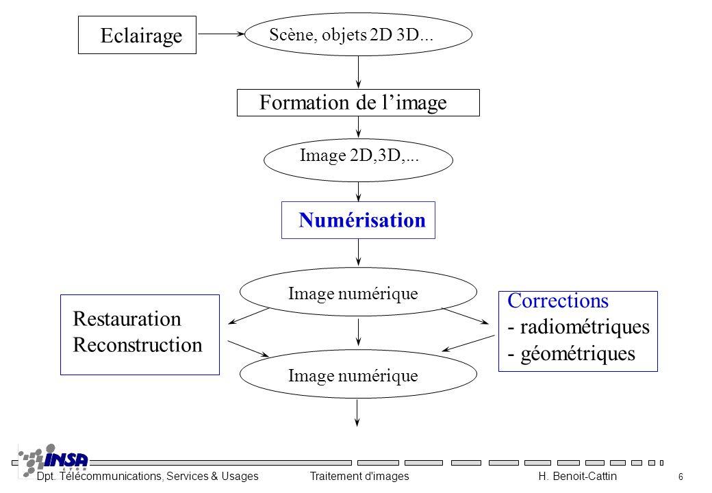 Eclairage Formation de l'image Numérisation Corrections