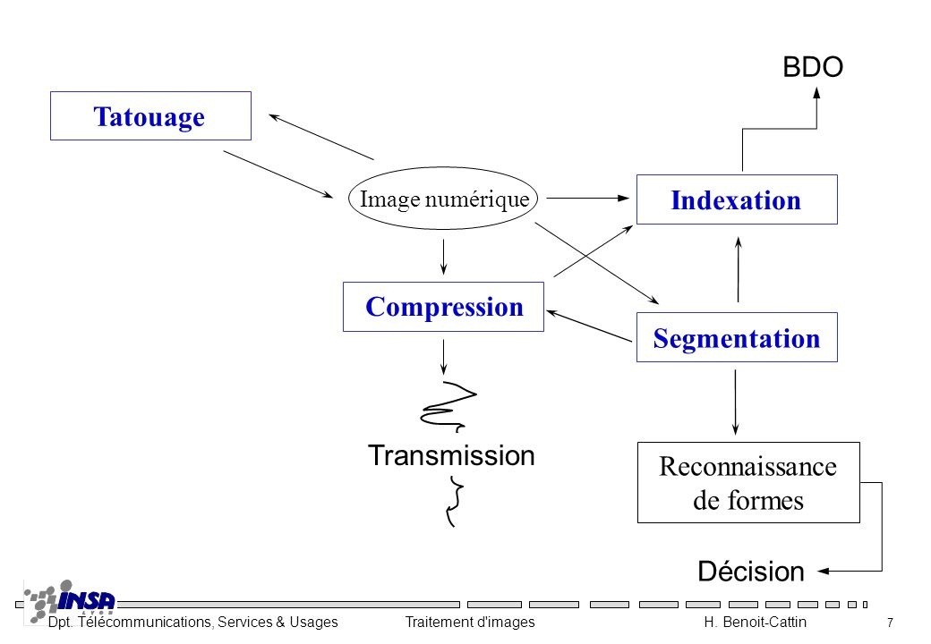 BDO Tatouage Indexation Compression Segmentation Transmission