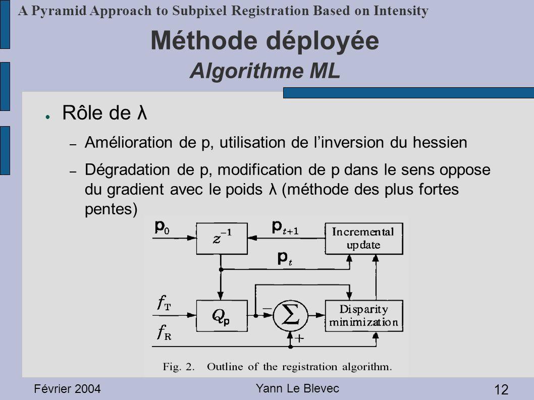 Méthode déployée Algorithme ML