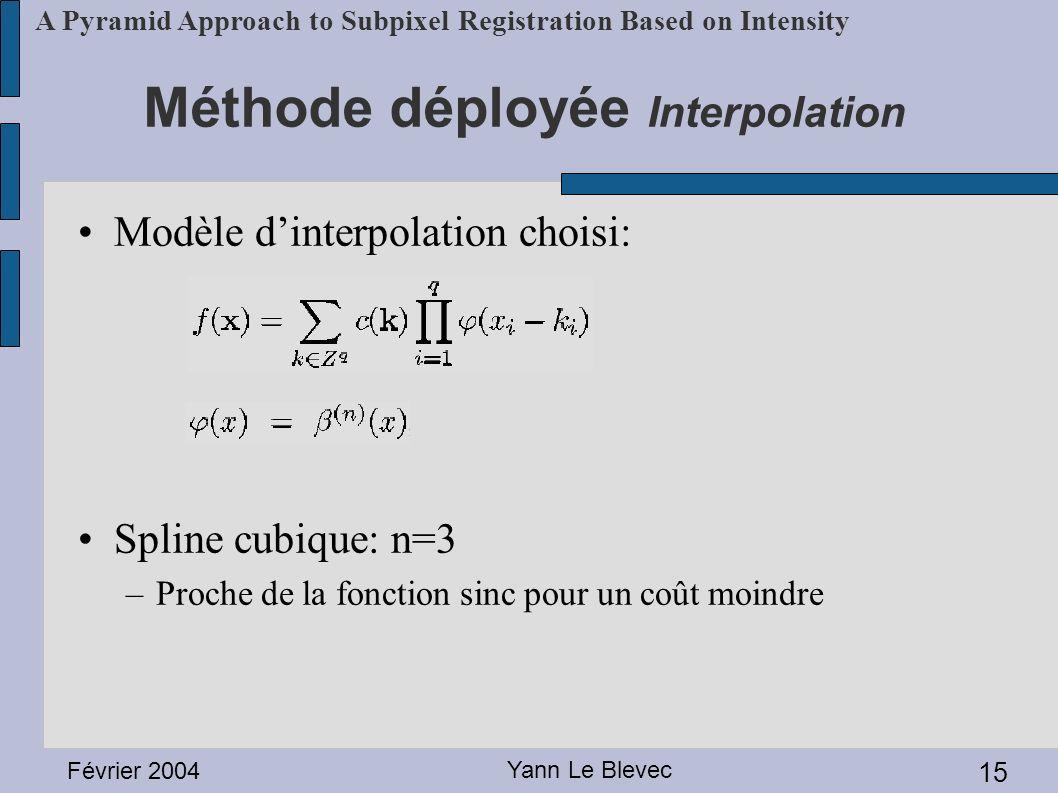 Méthode déployée Interpolation