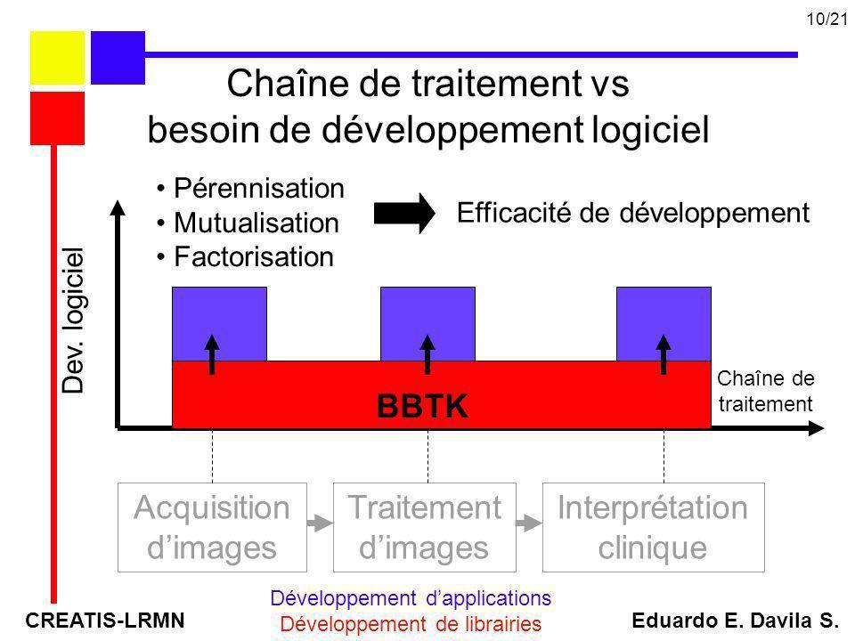 Chaîne de traitement vs besoin de développement logiciel