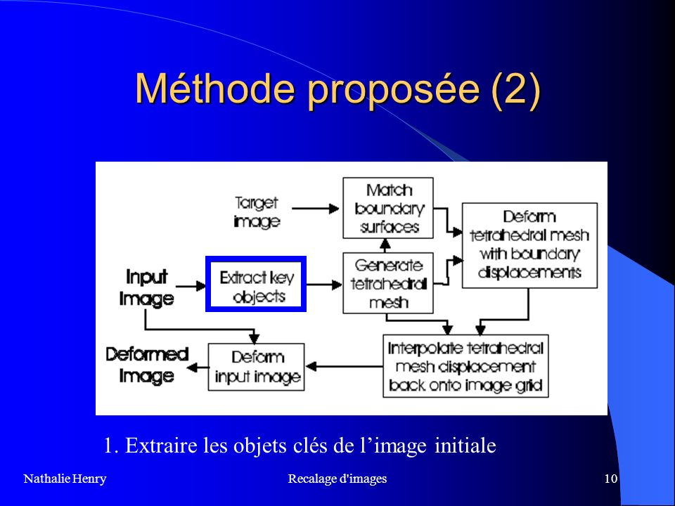 Méthode proposée (2) 1. Extraire les objets clés de l'image initiale