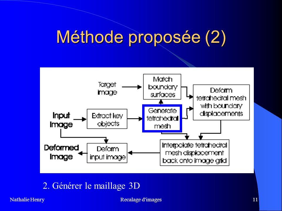 Méthode proposée (2) 2. Générer le maillage 3D Recalage d images