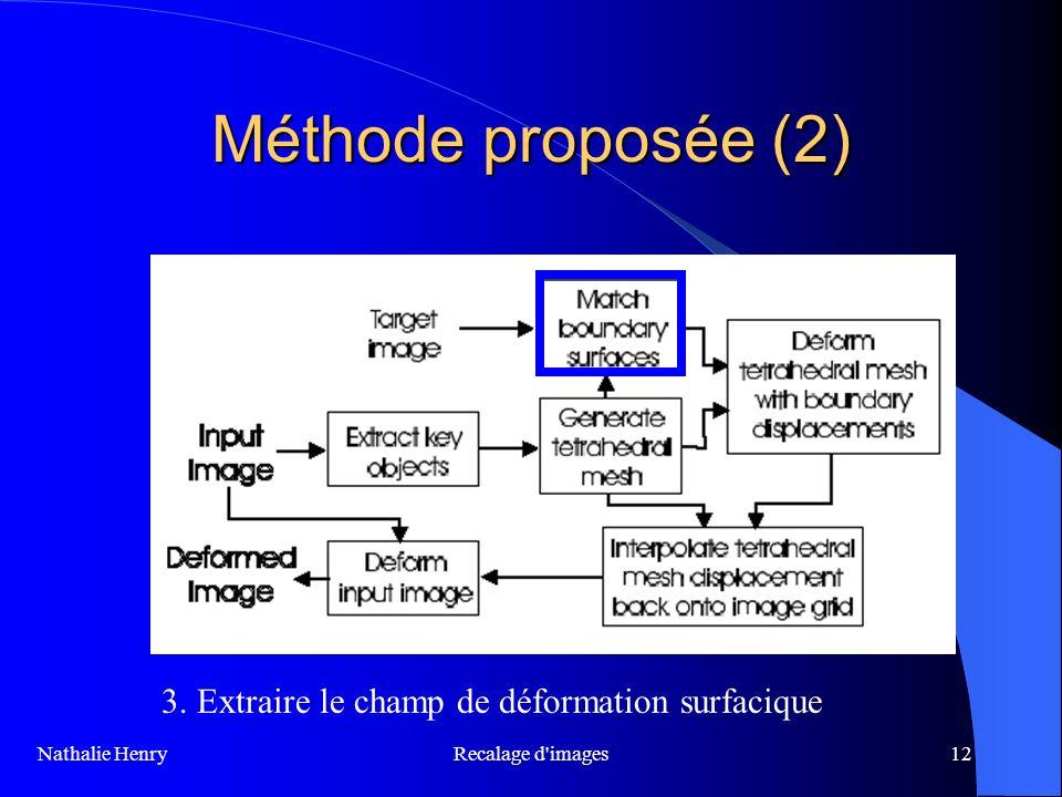 Méthode proposée (2) 3. Extraire le champ de déformation surfacique