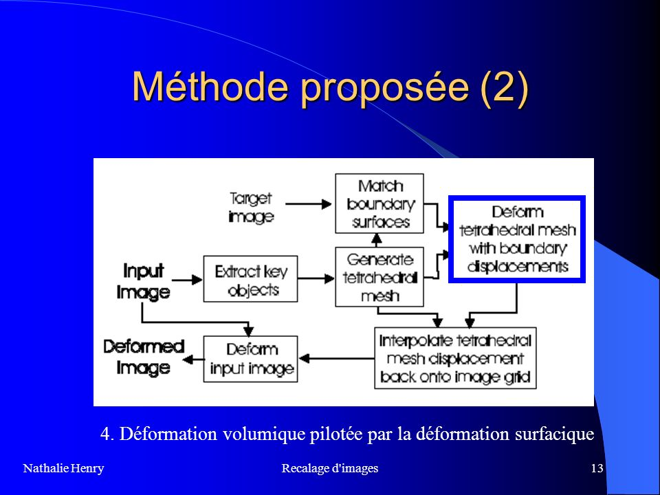 Méthode proposée (2) 4. Déformation volumique pilotée par la déformation surfacique. Recalage d images.