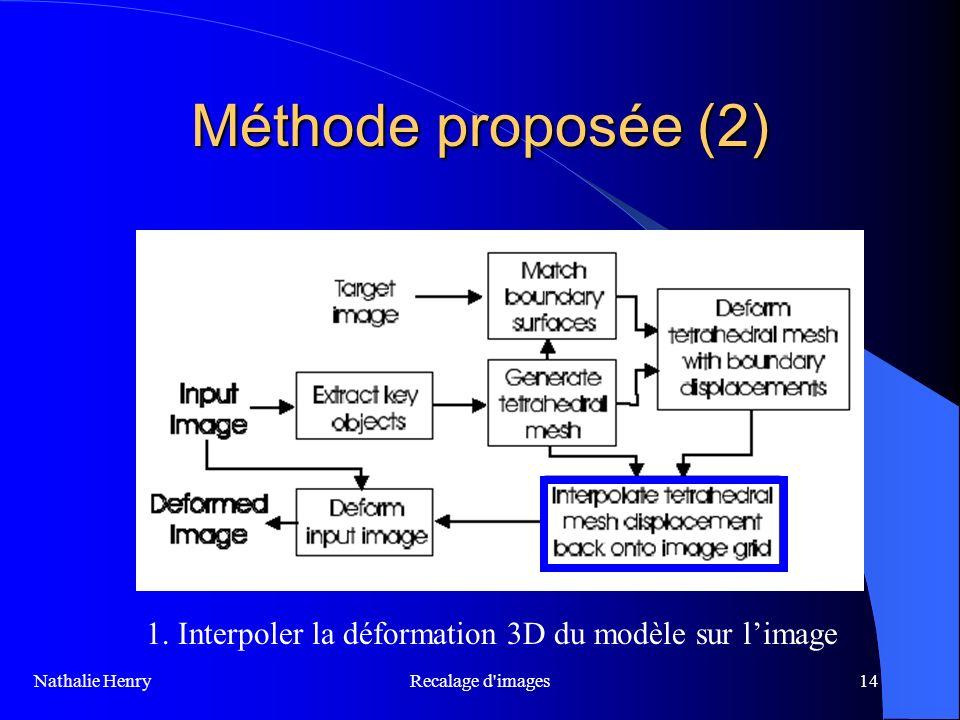 Méthode proposée (2) 1. Interpoler la déformation 3D du modèle sur l'image.